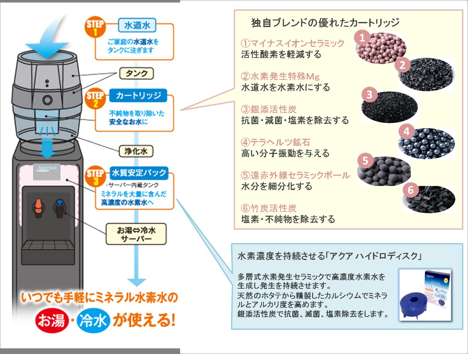 AquaBank水素水の製法