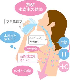 驚き!!水素水の効果